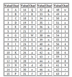 hexadecimal chart of numbers and letters